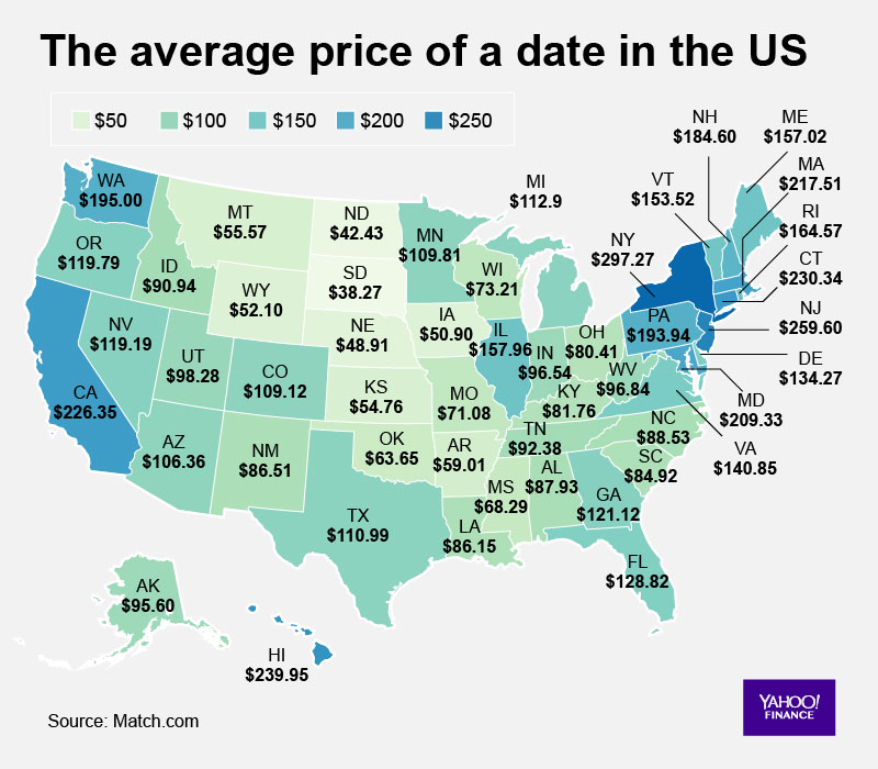 Cost of Dating In US